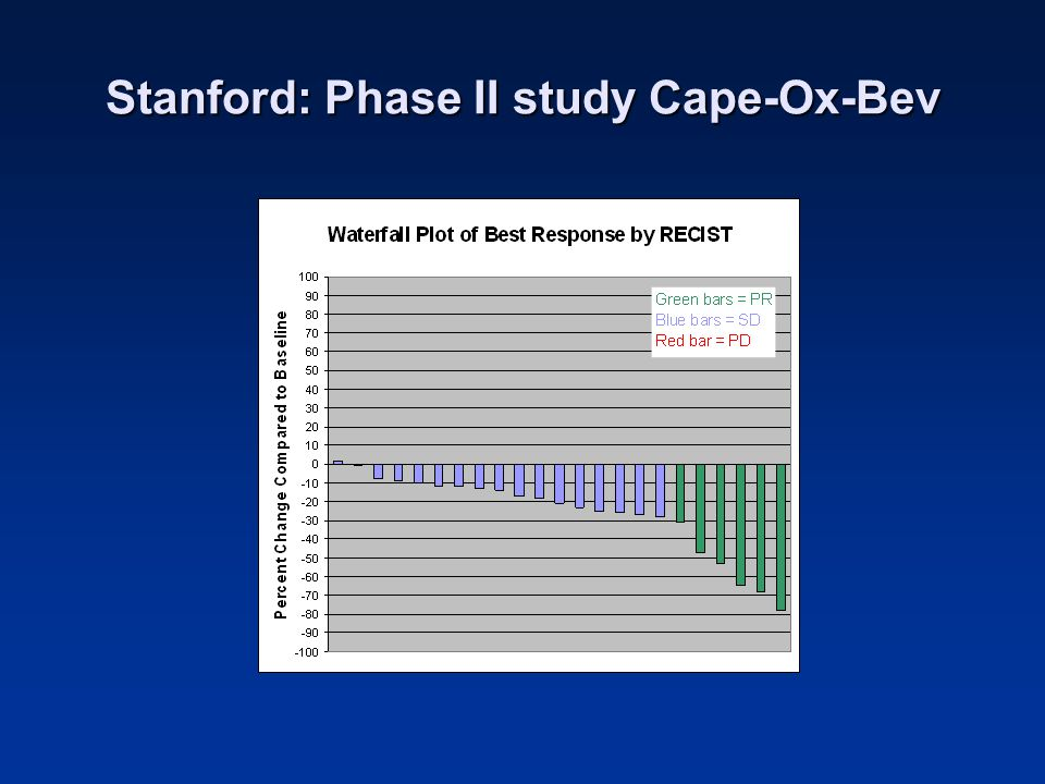 Stanford: Phase II study Cape-Ox-Bev