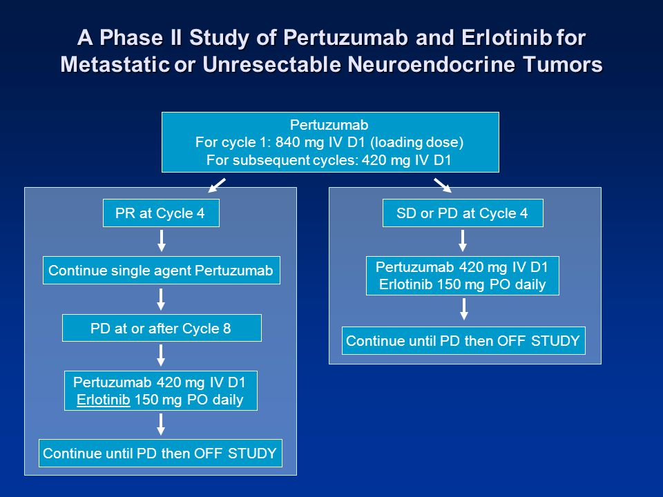 A Phase II Study of Pertuzumab and Erlotinib for Metastatic or Unresectable Neuroendocrine Tumors Pertuzumab For cycle 1: 840 mg IV D1 (loading dose)