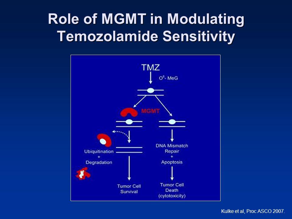Role of MGMT in Modulating Temozolamide Sensitivity Kulke et al, Proc ASCO 2007.