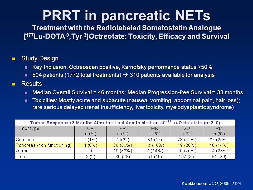 PRRT in pancreatic NETs Treatment with the Radiolabeled Somatostatin Analogue [ 177 Lu-DOTA 0,Tyr 3 ]Octreotate: Toxicity, Efficacy and Survival Study
