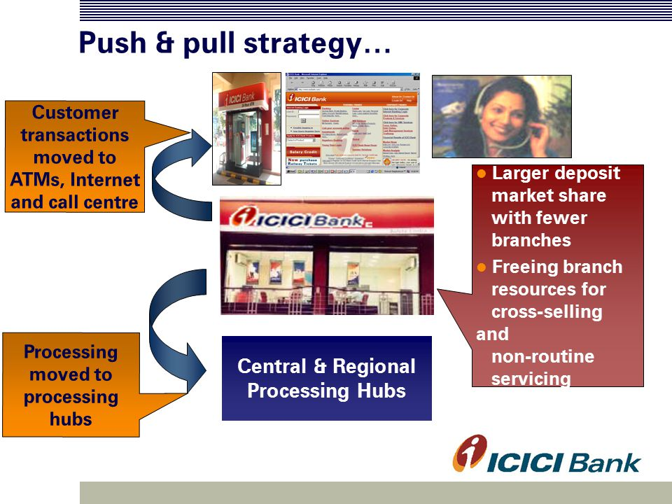 Push & pull strategy… Customer transactions moved to ATMs, Internet and call centre Central & Regional Processing Hubs Processing moved to processing hubs Larger deposit market share with fewer branches Freeing branch resources for cross-selling and non-routine servicing