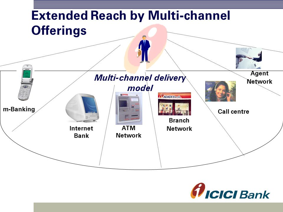 Extended Reach by Multi-channel Offerings Branch Network m-Banking ATM Network Internet Bank Call centre Multi-channel delivery model Agent Network