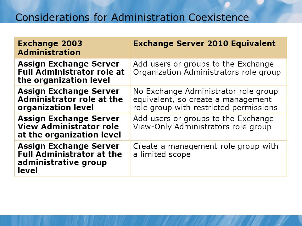 Considerations for Administration Coexistence Exchange 2003 Administration Exchange Server 2010 Equivalent Assign Exchange Server Full Administrator r