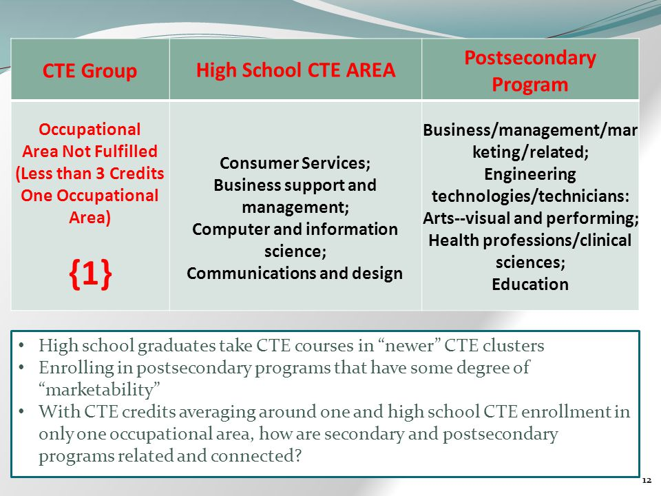 12 CTE GroupHigh School CTE AREA Postsecondary Program Occupational Area Not Fulfilled (Less than 3 Credits One Occupational Area) {1} Consumer Services; Business support and management; Computer and information science; Communications and design Business/management/mar keting/related; Engineering technologies/technicians: Arts--visual and performing; Health professions/clinical sciences; Education High school graduates take CTE courses in newer CTE clusters Enrolling in postsecondary programs that have some degree of marketability With CTE credits averaging around one and high school CTE enrollment in only one occupational area, how are secondary and postsecondary programs related and connected