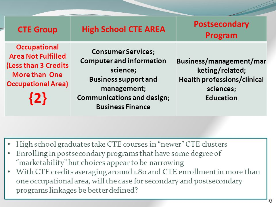 13 CTE GroupHigh School CTE AREA Postsecondary Program Occupational Area Not Fulfilled (Less than 3 Credits More than One Occupational Area) {2} Consumer Services; Computer and information science; Business support and management; Communications and design; Business Finance Business/management/mar keting/related; Health professions/clinical sciences; Education High school graduates take CTE courses in newer CTE clusters Enrolling in postsecondary programs that have some degree of marketability but choices appear to be narrowing With CTE credits averaging around 1.80 and CTE enrollment in more than one occupational area, will the case for secondary and postsecondary programs linkages be better defined