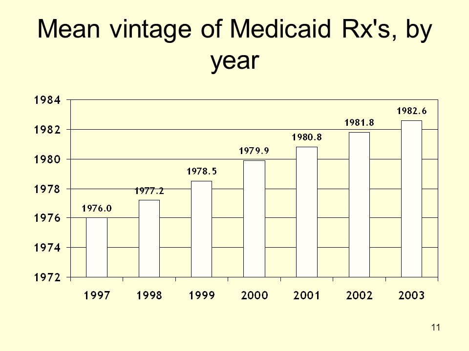 11 Mean vintage of Medicaid Rx's, by year