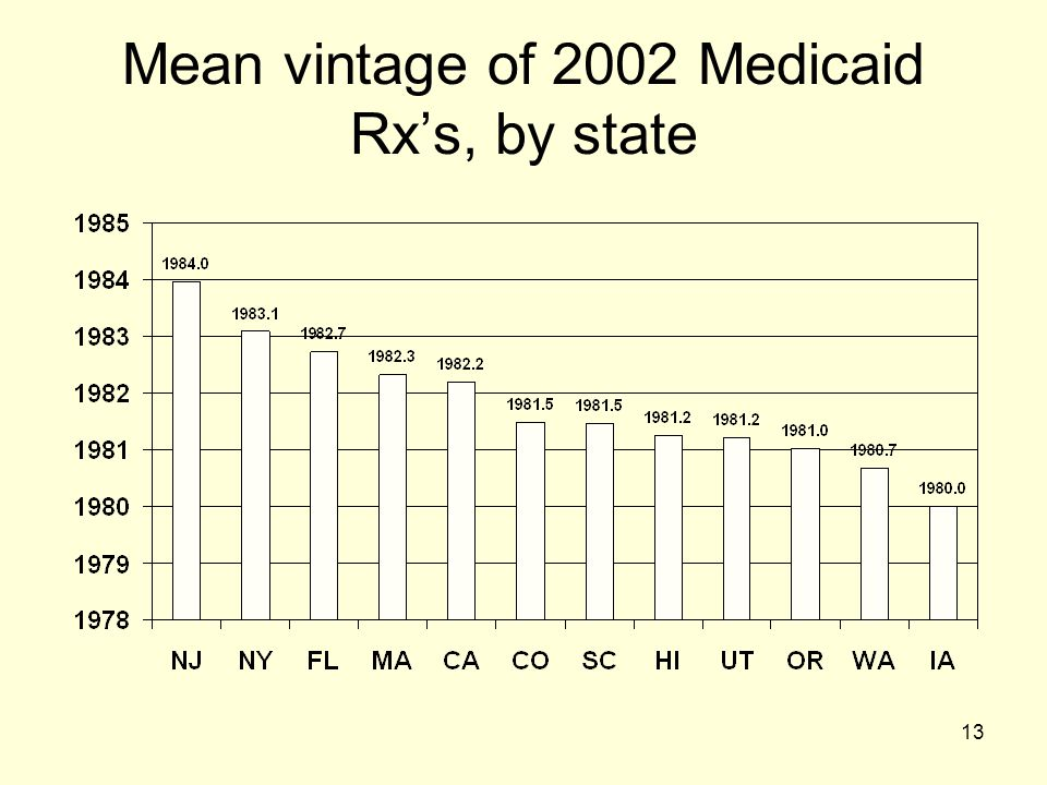 13 Mean vintage of 2002 Medicaid Rx's, by state