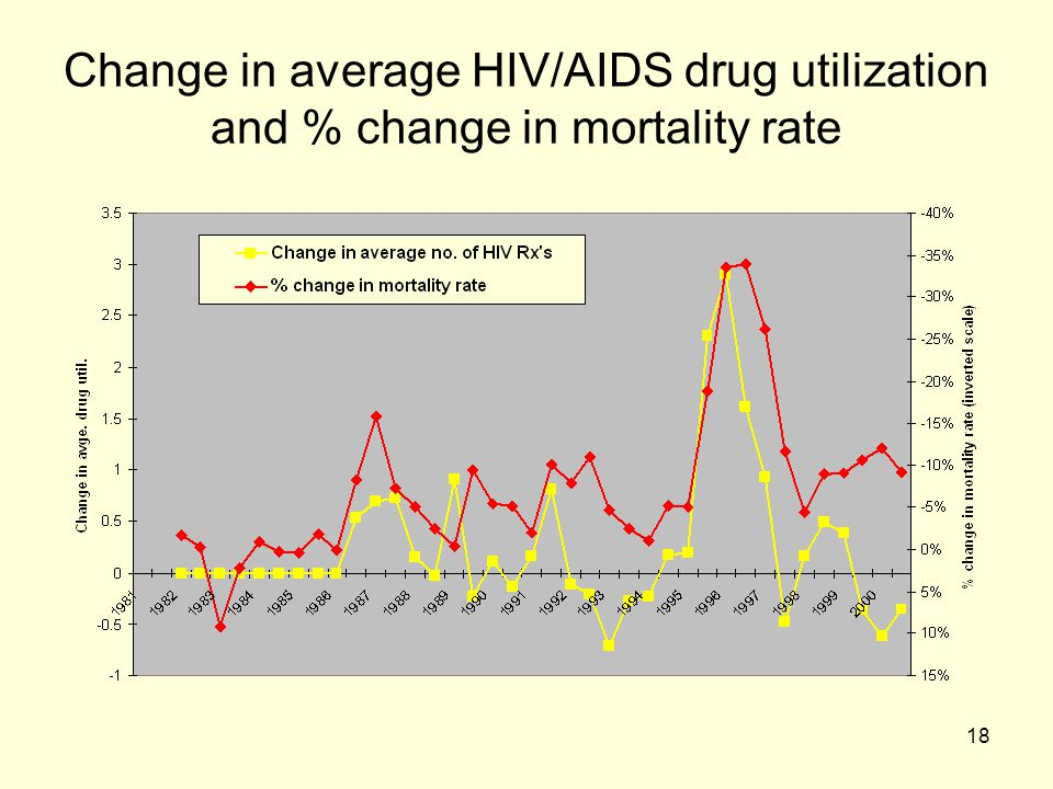 18 Change in average HIV/AIDS drug utilization and % change in mortality rate
