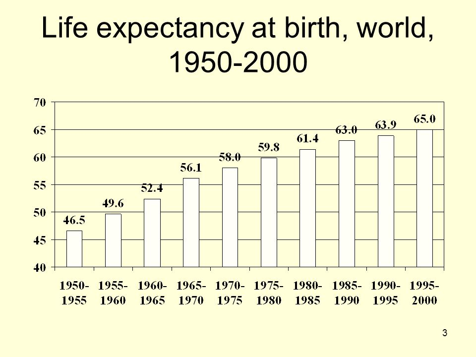 3 Life expectancy at birth, world, 1950-2000