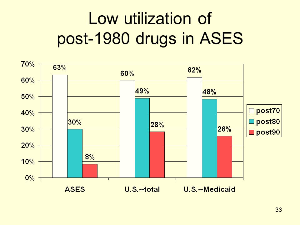 33 Low utilization of post-1980 drugs in ASES