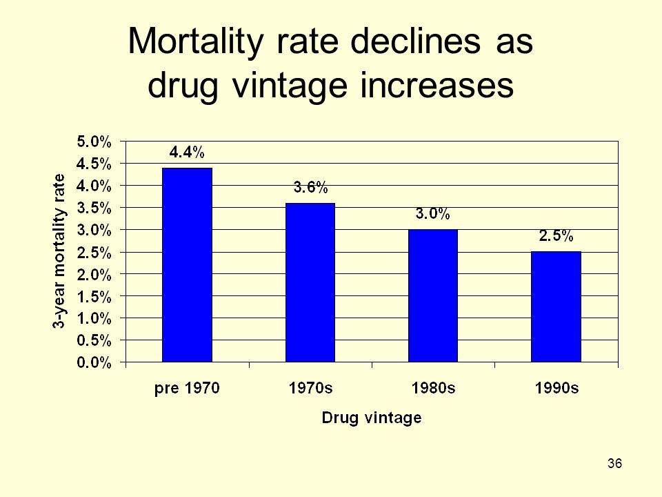 36 Mortality rate declines as drug vintage increases