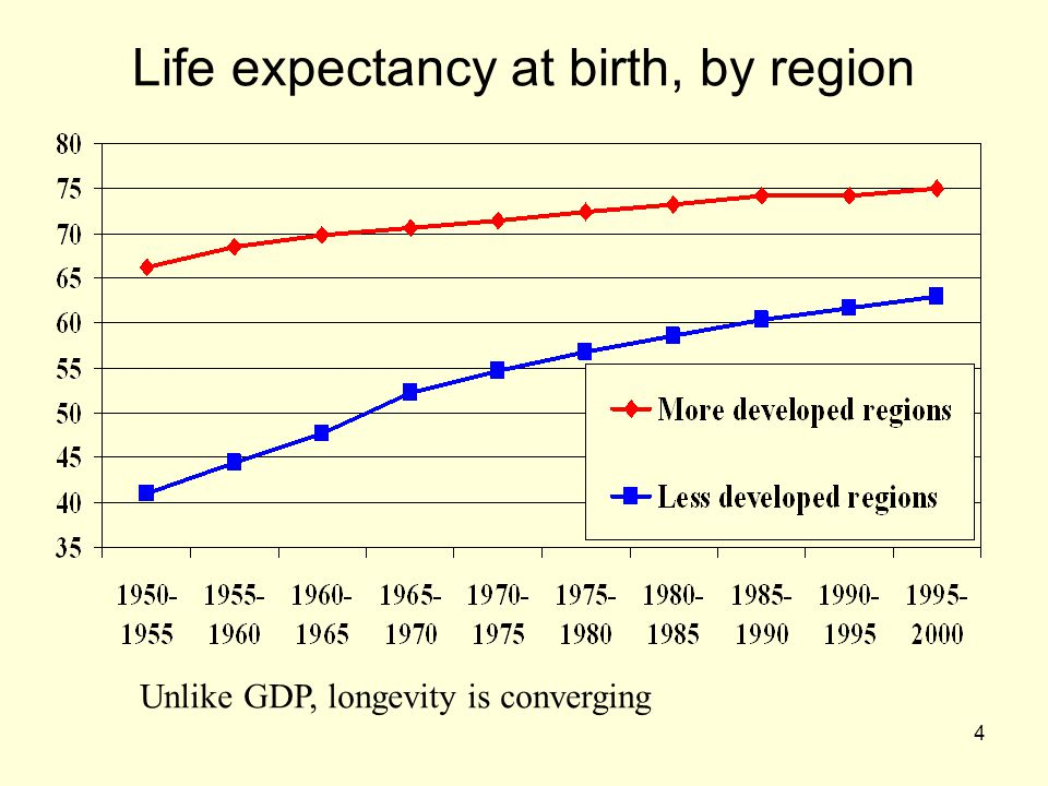 4 Life expectancy at birth, by region Unlike GDP, longevity is converging