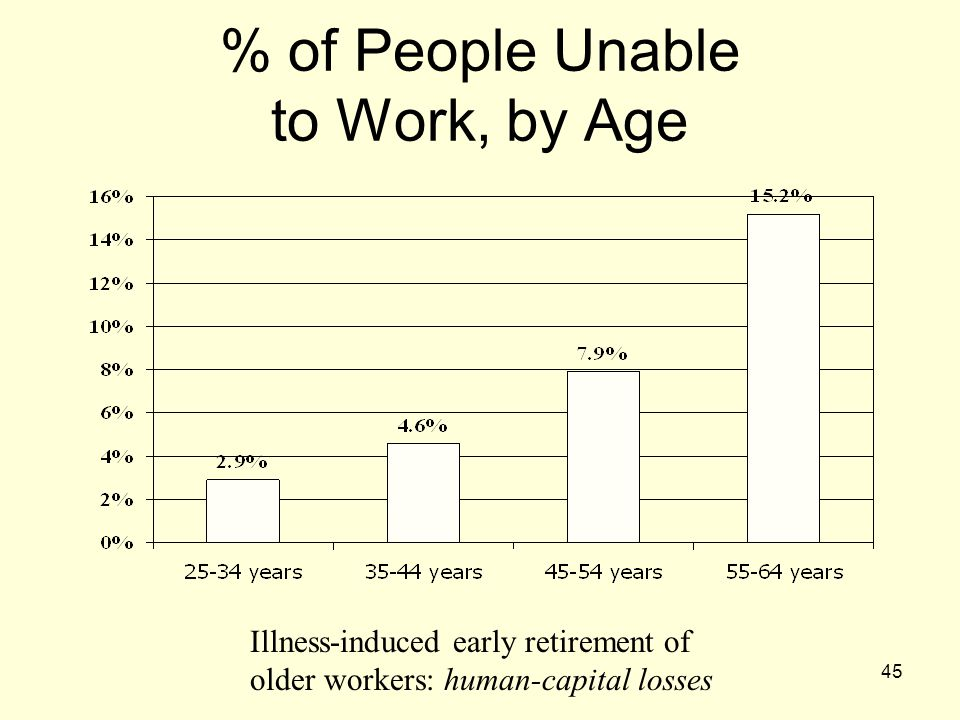 45 % of People Unable to Work, by Age Illness-induced early retirement of older workers: human-capital losses