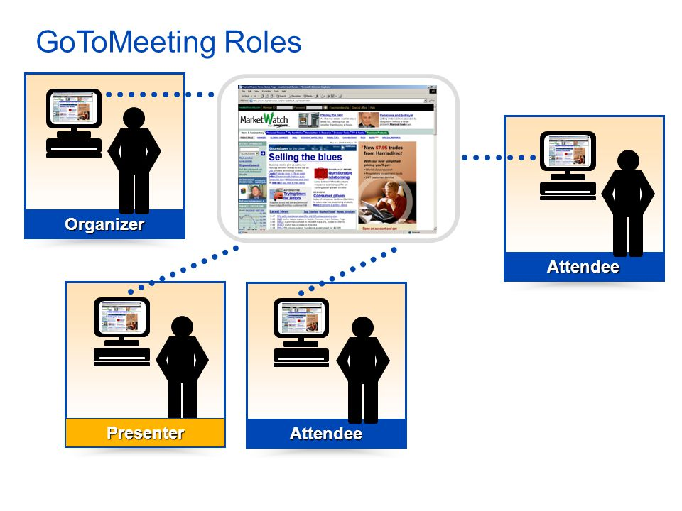 Attendee Attendee Organizer GoToMeeting Roles Attendee Presenter Screen