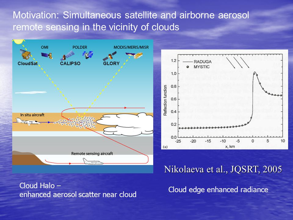 Motivation: Simultaneous satellite and airborne aerosol remote sensing in the vicinity of clouds Nikolaeva et al., JQSRT, 2005 GLORYCALIPSOCloudSat Cloud Halo – enhanced aerosol scatter near cloud Cloud edge enhanced radiance