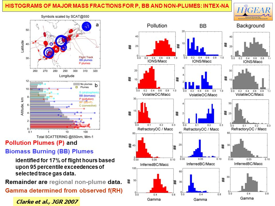 HISTOGRAMS OF MAJOR MASS FRACTIONS FOR P, BB AND NON-PLUMES: INTEX-NA Pollution Plumes (P) and Biomass Burning (BB) Plumes identified for 17% of flight hours based upon 95 percentile exceedences of selected trace gas data.
