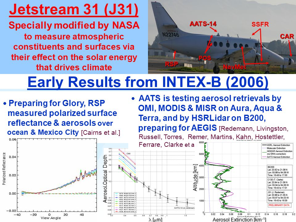 P. Russell et al. for Earth System Subcommittee Aerosol Optical Depth [  m] [  m] Jetstream 31 (J31) Early Results from INTEX-B (2006) Specially mod