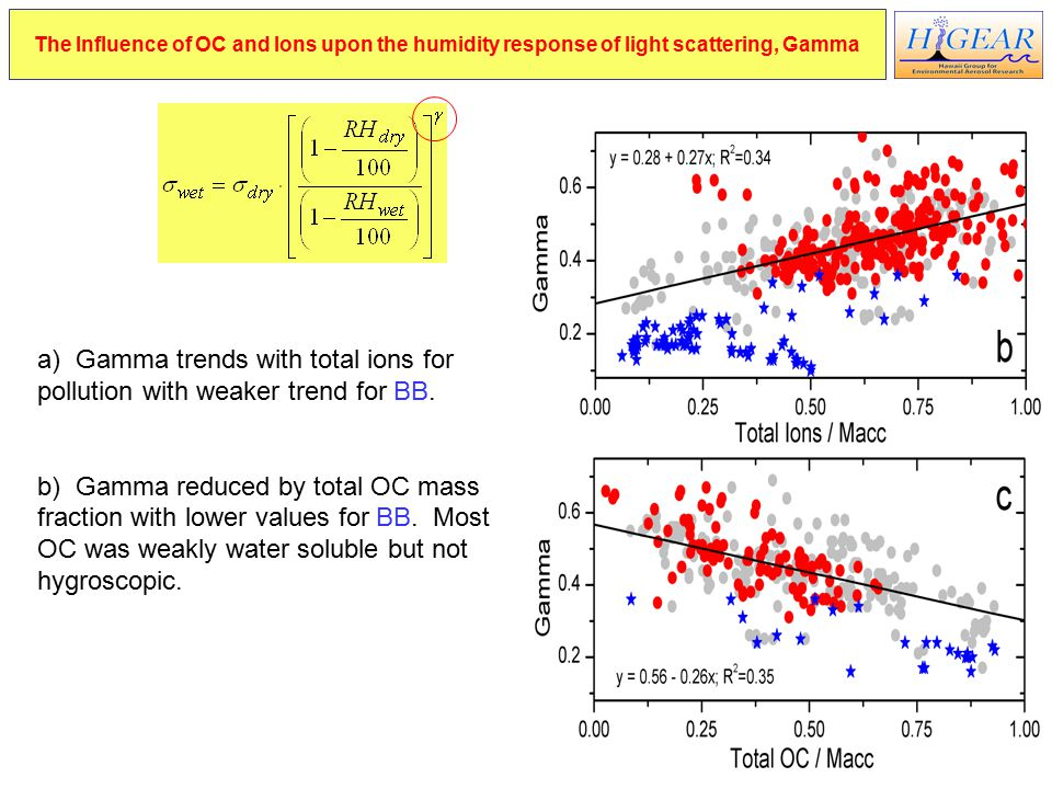 The Influence of OC and Ions upon the humidity response of light scattering, Gamma a) Gamma trends with total ions for pollution with weaker trend for BB.