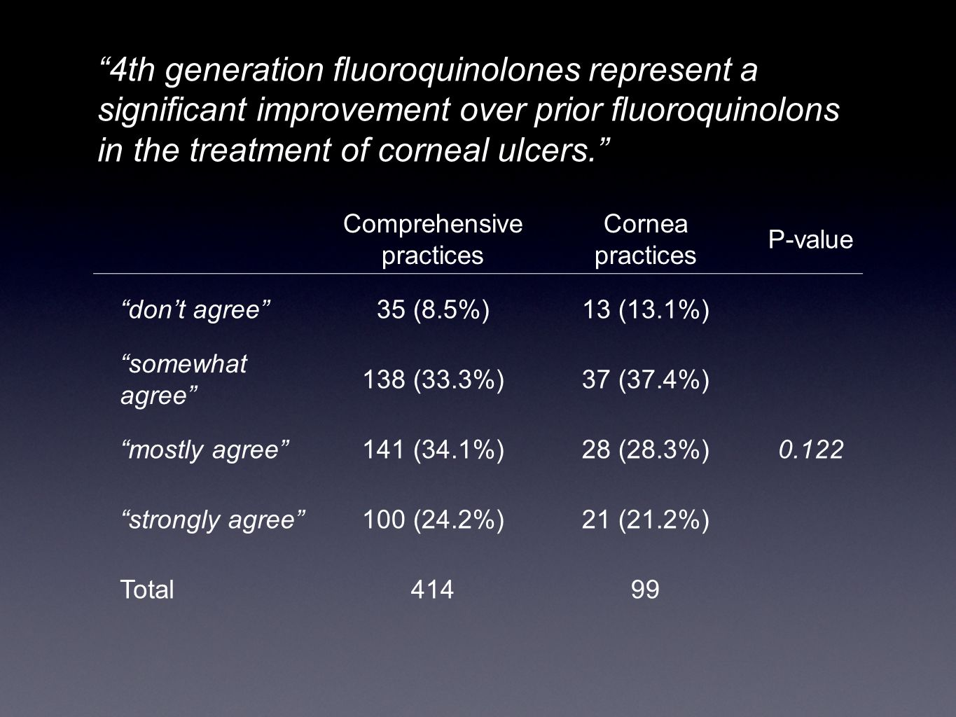 4th generation fluoroquinolones represent a significant improvement over prior fluoroquinolons in the treatment of corneal ulcers. Comprehensive practices Cornea practices P-value don't agree 35 (8.5%)13 (13.1%) 0.122 somewhat agree 138 (33.3%)37 (37.4%) mostly agree 141 (34.1%)28 (28.3%) strongly agree 100 (24.2%)21 (21.2%) Total41499