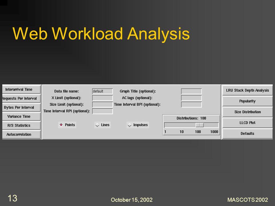 October 15, 2002MASCOTS 2002 13 Web Workload Analysis