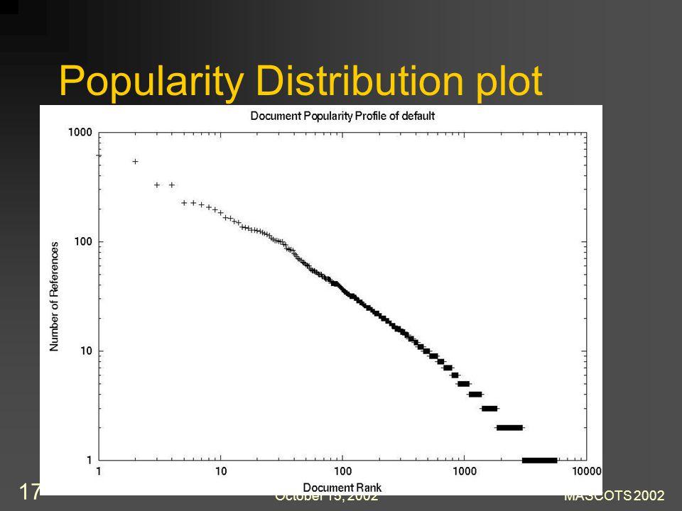 October 15, 2002MASCOTS 2002 17 Popularity Distribution plot
