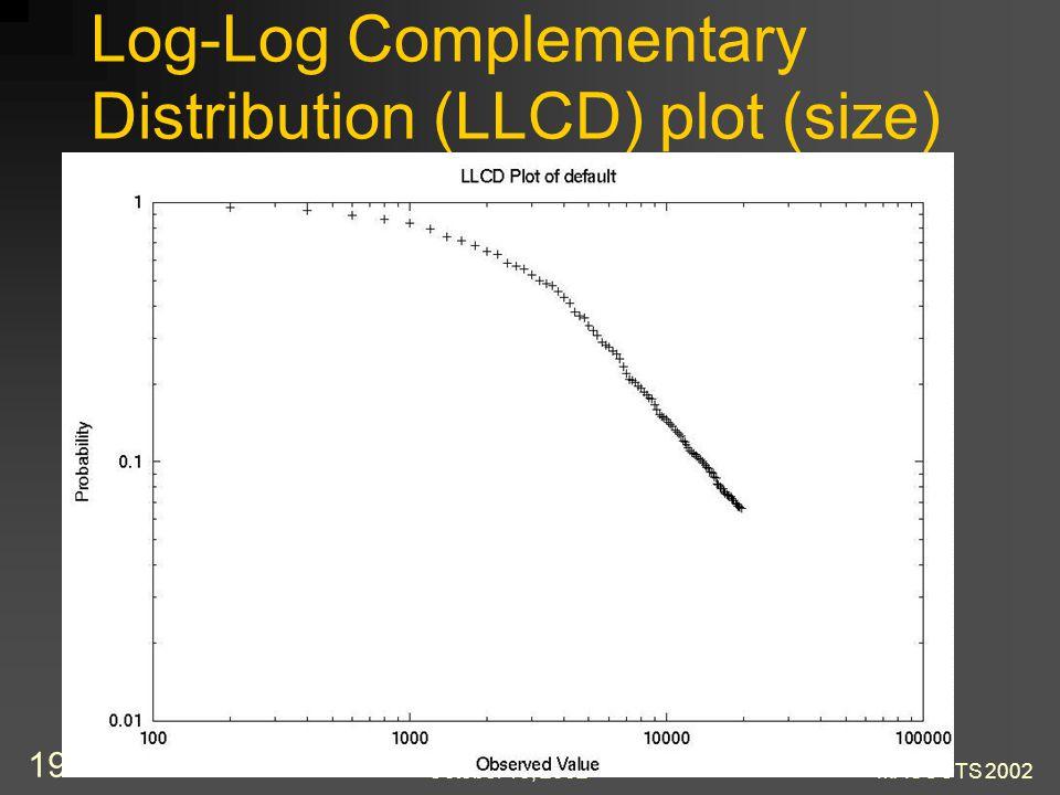 October 15, 2002MASCOTS 2002 19 Log-Log Complementary Distribution (LLCD) plot (size)