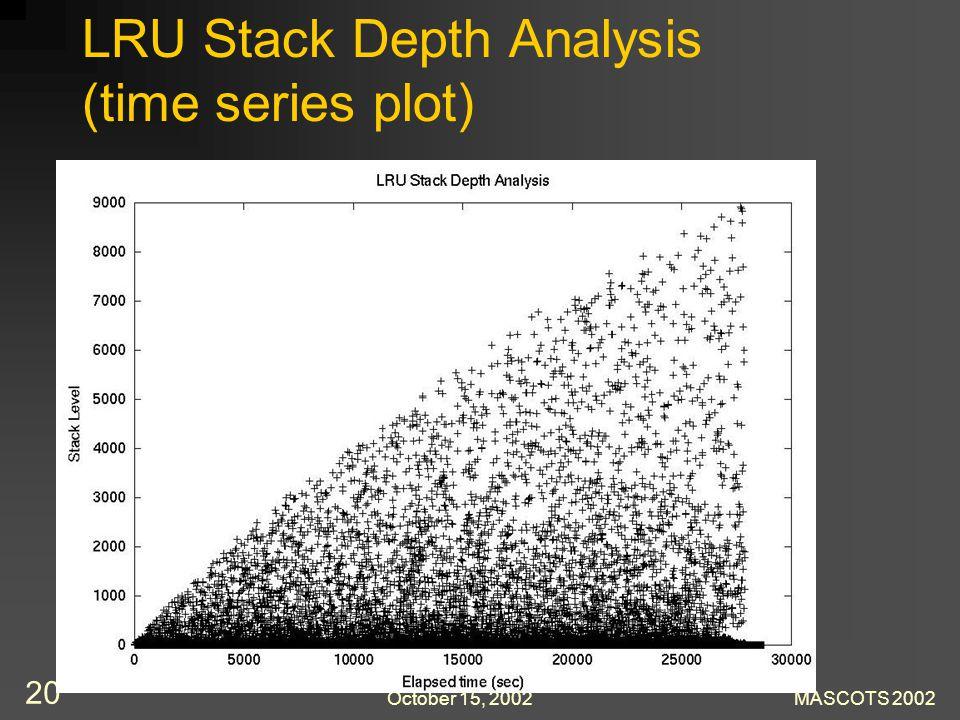 October 15, 2002MASCOTS 2002 20 LRU Stack Depth Analysis (time series plot)