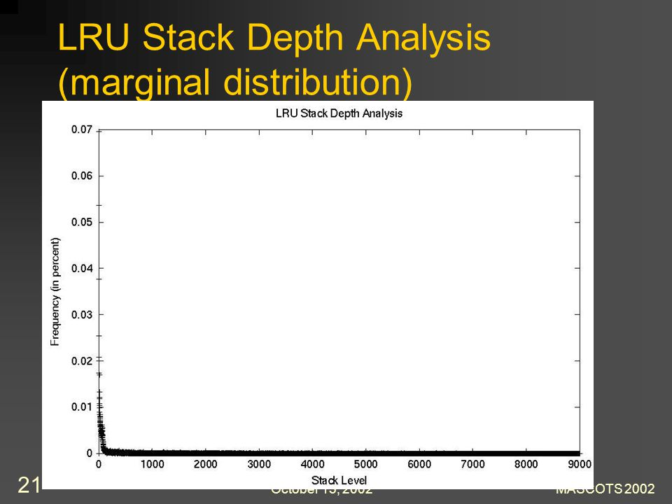 October 15, 2002MASCOTS 2002 21 LRU Stack Depth Analysis (marginal distribution)