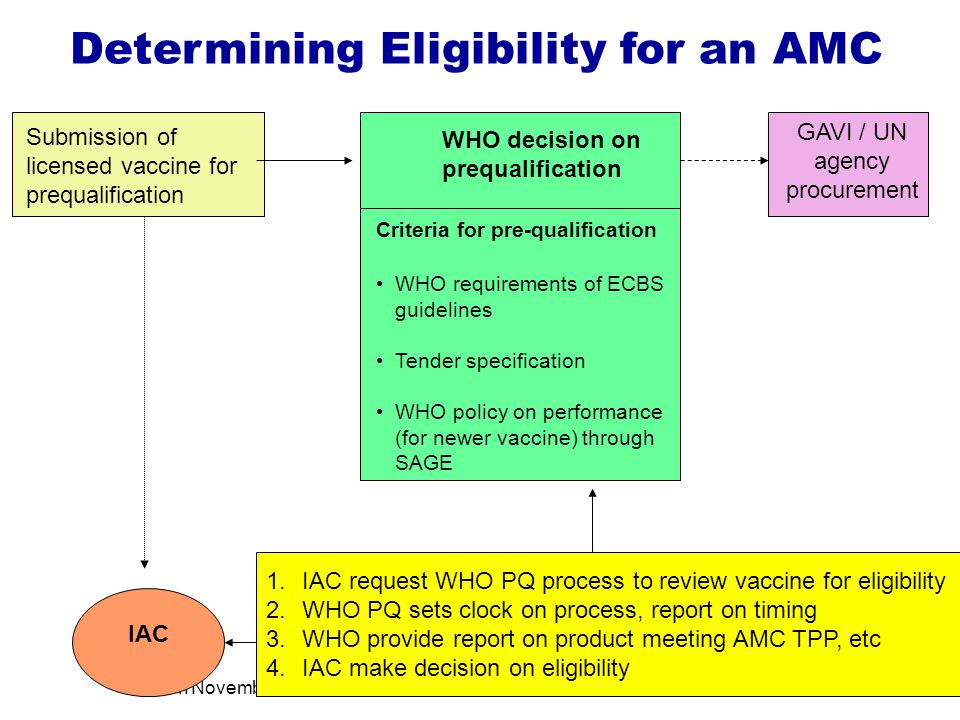 London November 9th13 Submission of licensed vaccine for prequalification GAVI / UN agency procurement Criteria for pre-qualification WHO requirements of ECBS guidelines Tender specification WHO policy on performance (for newer vaccine) through SAGE WHO decision on prequalification Determining Eligibility for an AMC IAC 1.IAC request WHO PQ process to review vaccine for eligibility 2.WHO PQ sets clock on process, report on timing 3.WHO provide report on product meeting AMC TPP, etc 4.IAC make decision on eligibility