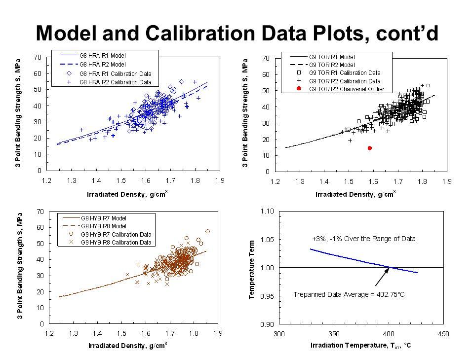 10 Model and Calibration Data Plots, cont'd