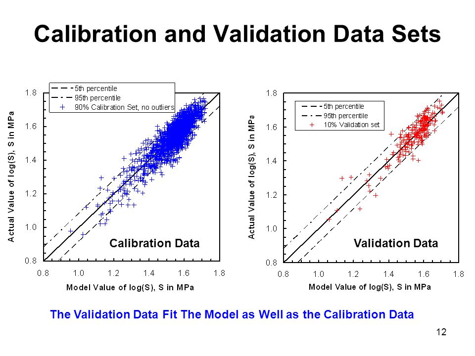12 Calibration and Validation Data Sets Calibration DataValidation Data The Validation Data Fit The Model as Well as the Calibration Data