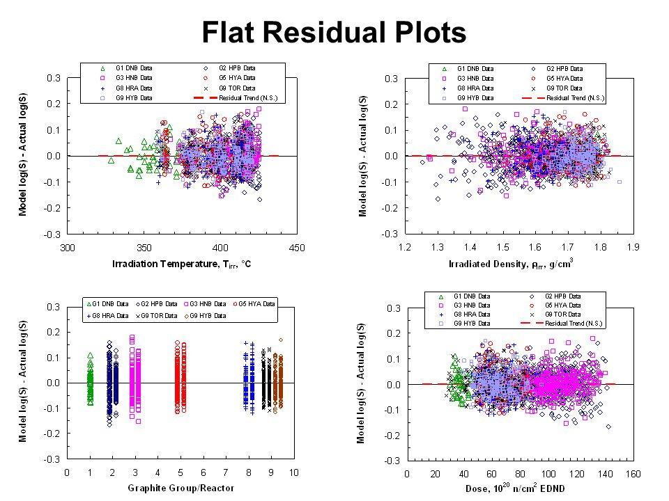 13 Flat Residual Plots