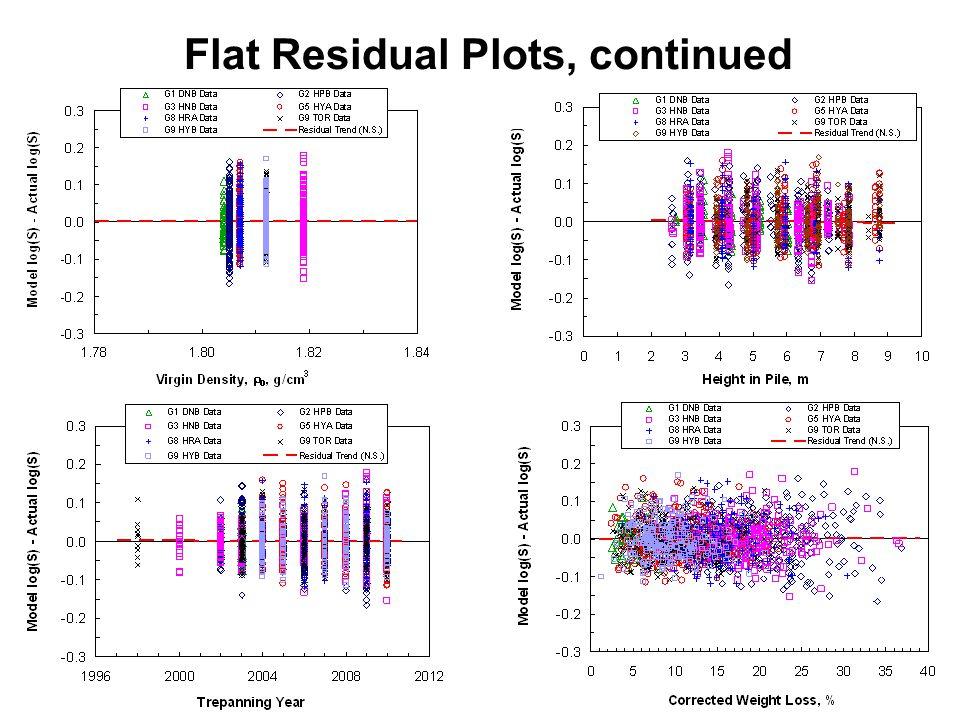 14 Flat Residual Plots, continued
