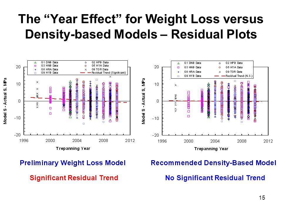 15 The Year Effect for Weight Loss versus Density-based Models – Residual Plots Significant Residual TrendNo Significant Residual Trend