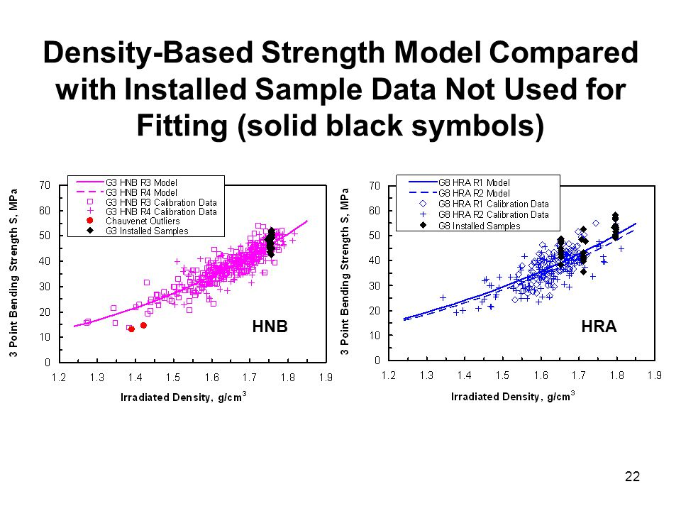 22 Density-Based Strength Model Compared with Installed Sample Data Not Used for Fitting (solid black symbols) HNBHRA