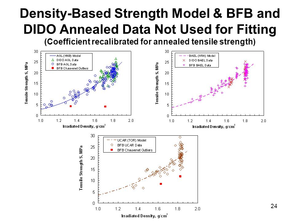 24 Density-Based Strength Model & BFB and DIDO Annealed Data Not Used for Fitting (Coefficient recalibrated for annealed tensile strength)