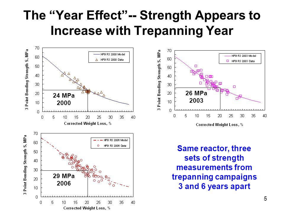 5 The Year Effect -- Strength Appears to Increase with Trepanning Year 24 MPa 2000 26 MPa 2003 29 MPa 2006 Same reactor, three sets of strength measurements from trepanning campaigns 3 and 6 years apart