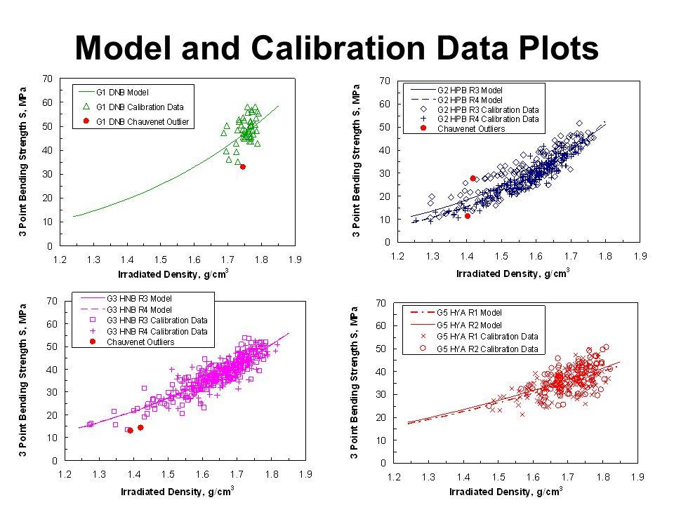 8 Model and Calibration Data Plots