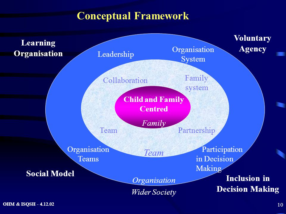 OHM & ISQSH - 4.12.02 10 Child and Family Centred Family Team Organisation Wider Society Leadership Organisation System Learning Organisation Voluntar