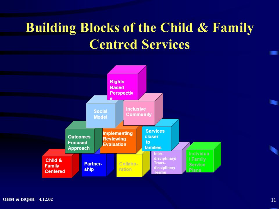 OHM & ISQSH - 4.12.02 11 Building Blocks of the Child & Family Centred Services Partner- ship Collabo- ration Implementing Reviewing Evaluation Inter- disciplinary/ Trans- disciplinary Teams Individua l Family Service Plans Services closer to families Inclusive Community Child & Family Centered Outcomes Focused Approach Social Model Rights Based Perspectiv e