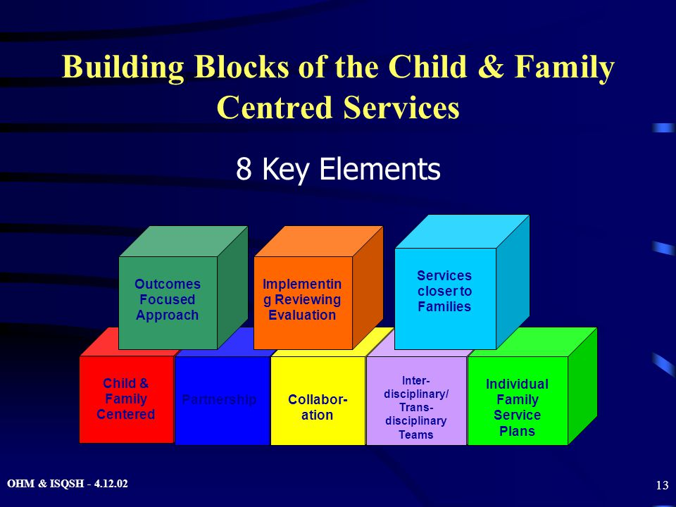 OHM & ISQSH - 4.12.02 13 Building Blocks of the Child & Family Centred Services Child & Family Centered 8 Key Elements Partnership Collabor- ation Inter- disciplinary/ Trans- disciplinary Teams Individual Family Service Plans Outcomes Focused Approach Implementin g Reviewing Evaluation Services closer to Families