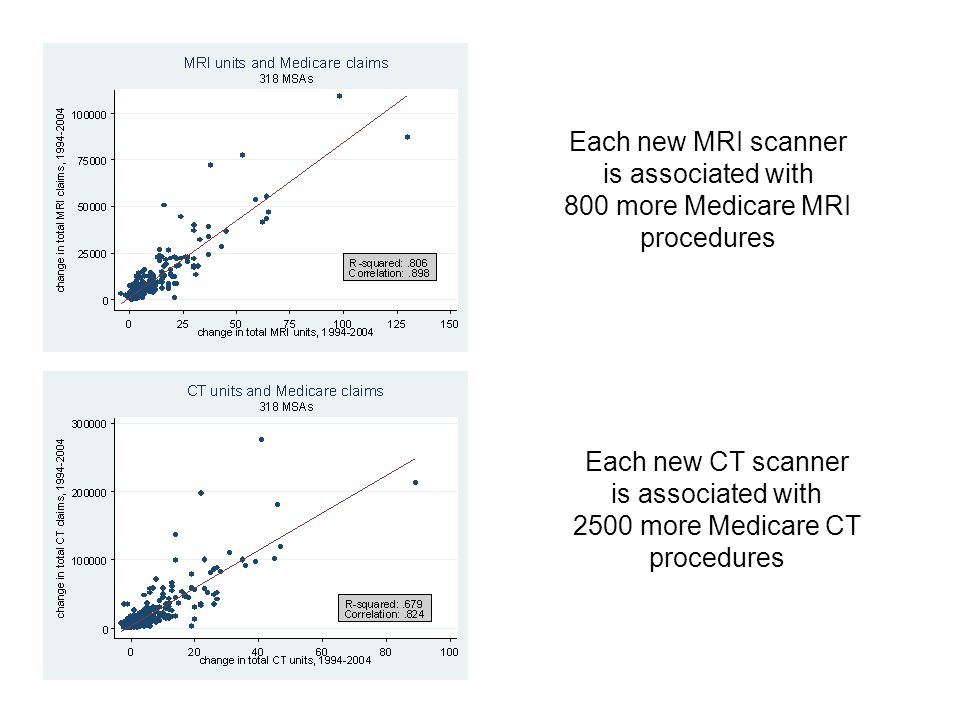 Each new MRI scanner is associated with 800 more Medicare MRI procedures Each new CT scanner is associated with 2500 more Medicare CT procedures