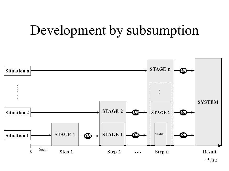 15 STAGE n STAGE 2 Development by subsumption SYSTEM time Situation 1 Situation 2 Situation n STAGE 1 STAGE 2 OK 0 Step 1Step 2Step n ……… Result … STAGE 1 … /32