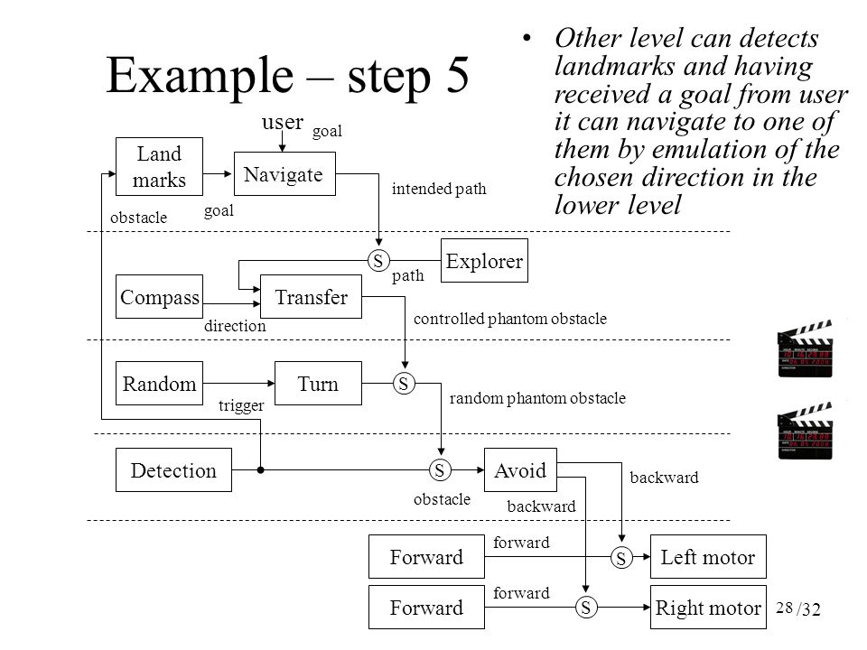 28 Other level can detects landmarks and having received a goal from user it can navigate to one of them by emulation of the chosen direction in the lower level ForwardRight motor ForwardLeft motor S AvoidDetection forward backward obstacle TurnRandom random phantom obstacle trigger S S backward controlled phantom obstacle Transfer S Compass direction Explorer path S Example – step 5 Navigate Land marks goal intended path user goal obstacle /32