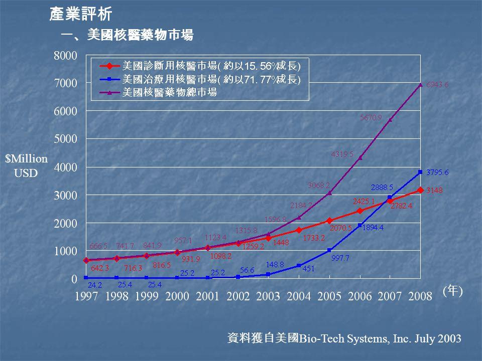 (年)(年) $Million USD 資料獲自美國 Bio-Tech Systems, Inc. July 2003 產業評析 一、美國核醫藥物市場