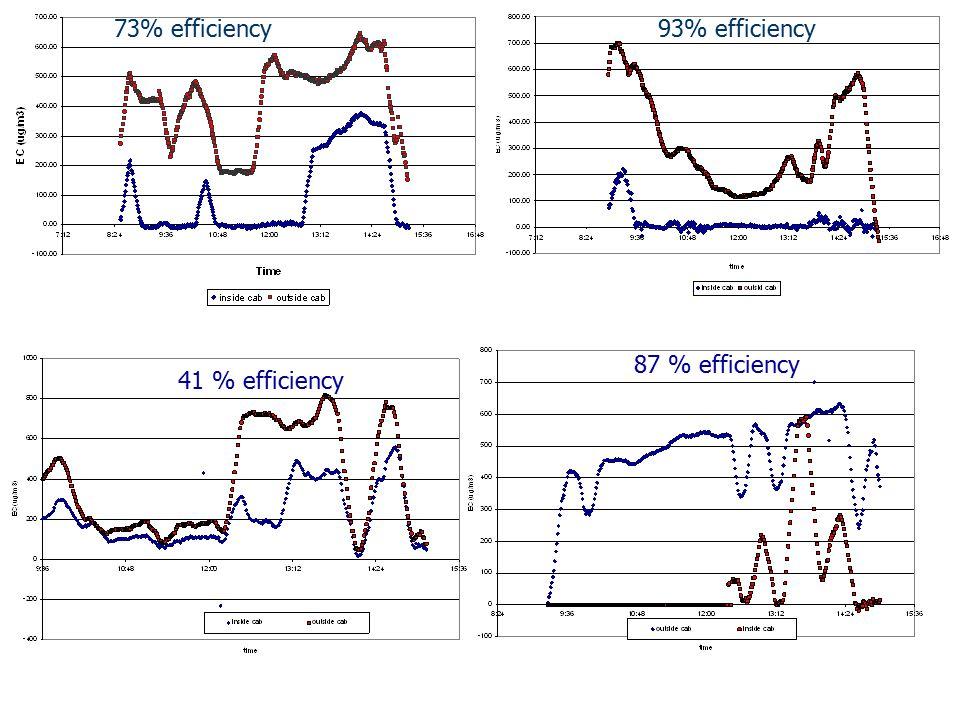 93% efficiency73% efficiency 87 % efficiency 41 % efficiency