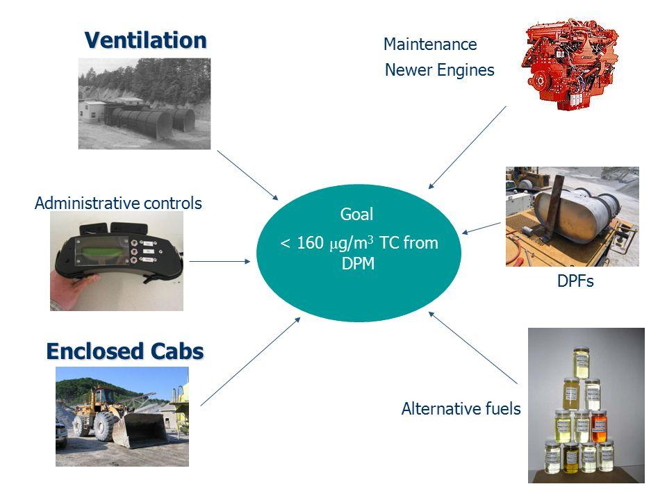 < 160 μ g/m 3 TC from DPM Ventilation Maintenance Newer Engines Enclosed Cabs DPFs Alternative fuels Administrative controls Goal