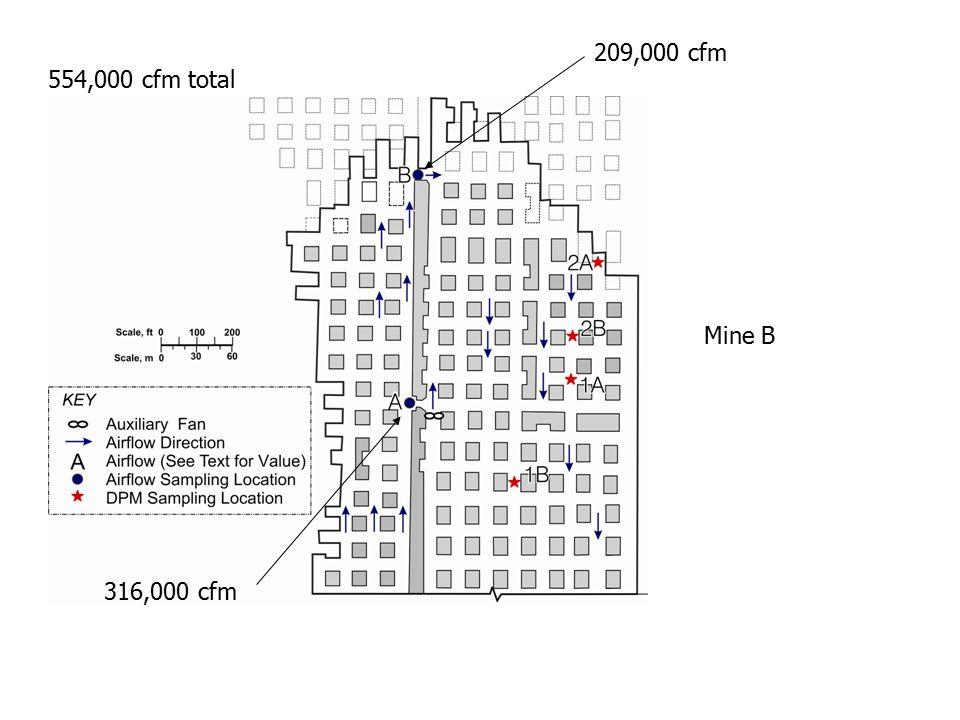 Mine B 554,000 cfm total 316,000 cfm 209,000 cfm