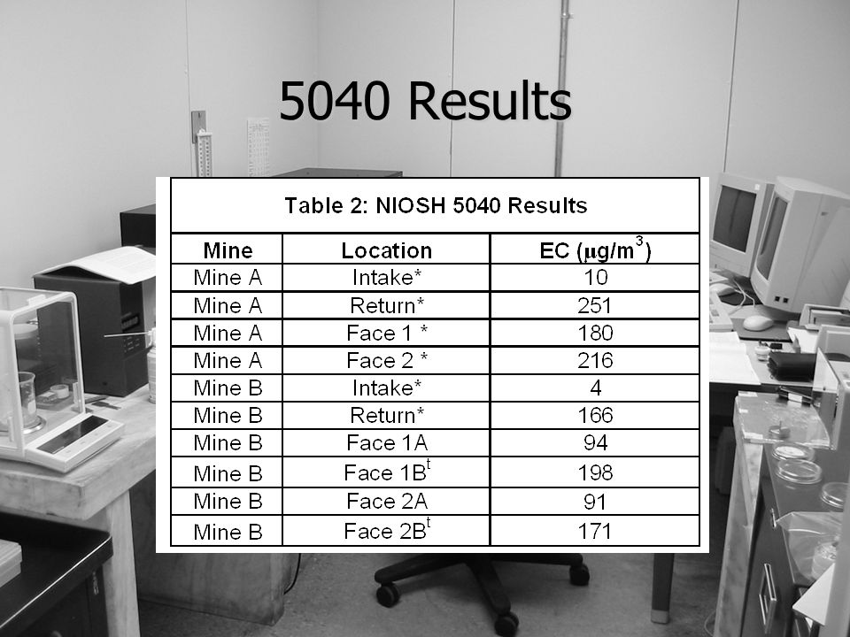 5040 Results