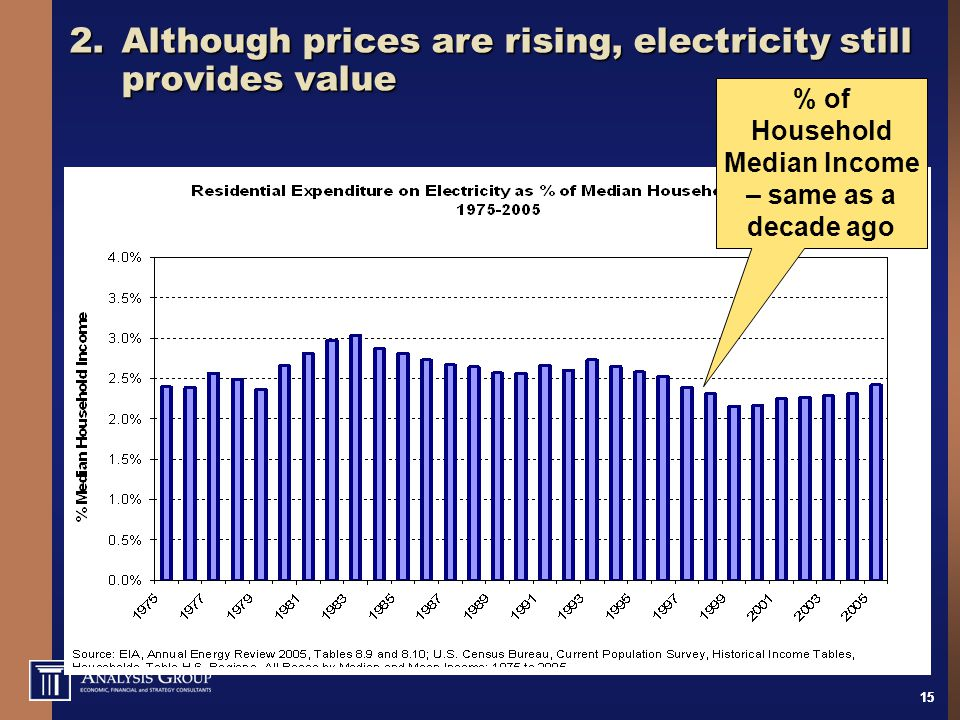 15 2.Although prices are rising, electricity still provides value % of Household Median Income – same as a decade ago